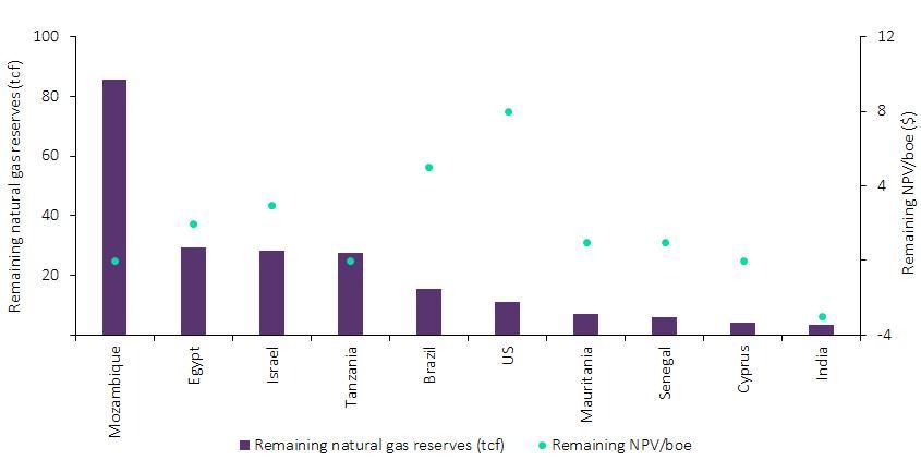 Top-ten-largest-remaining-NG-ultra-deepwater