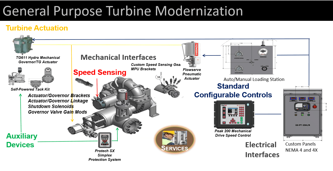 general purpose turbine modernization diagram