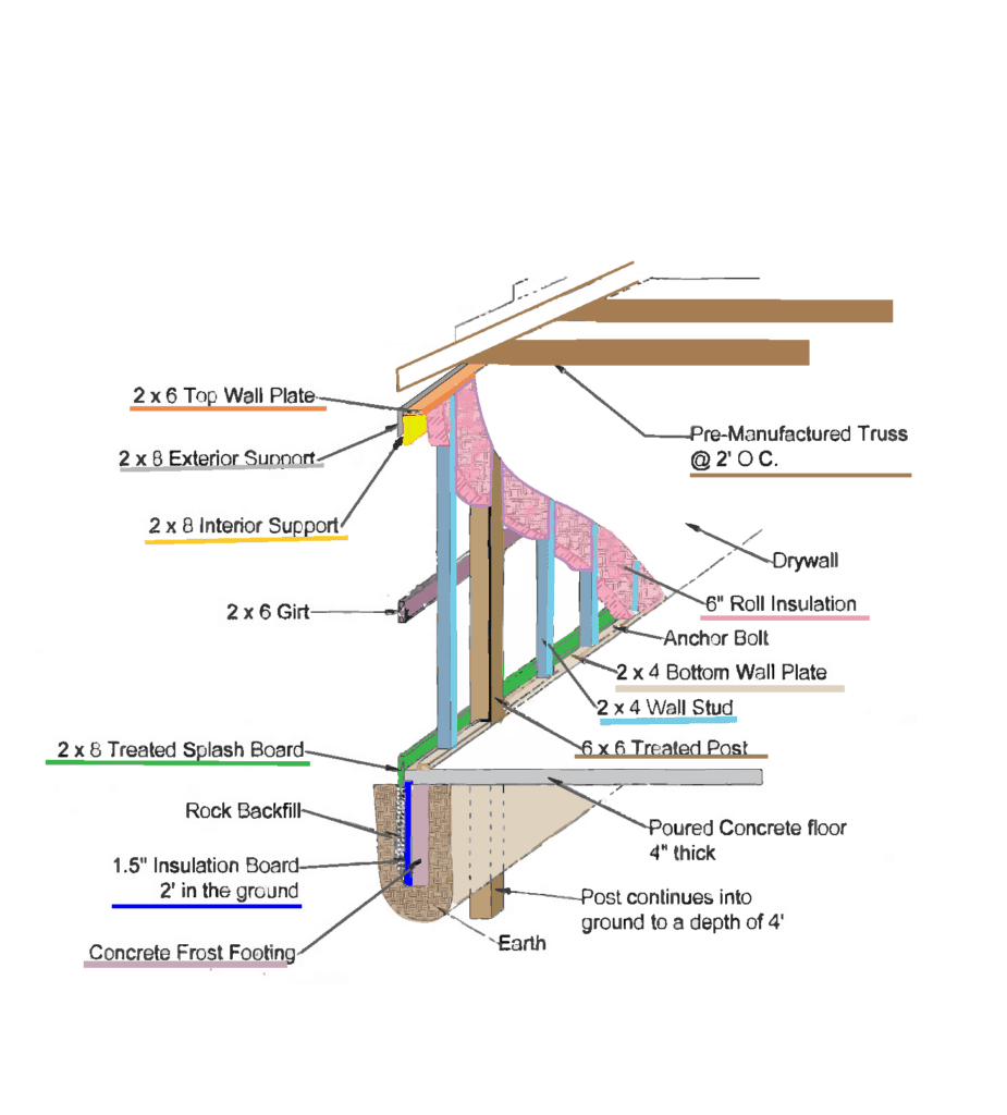 Post Frame Home Footing & Wall Structure