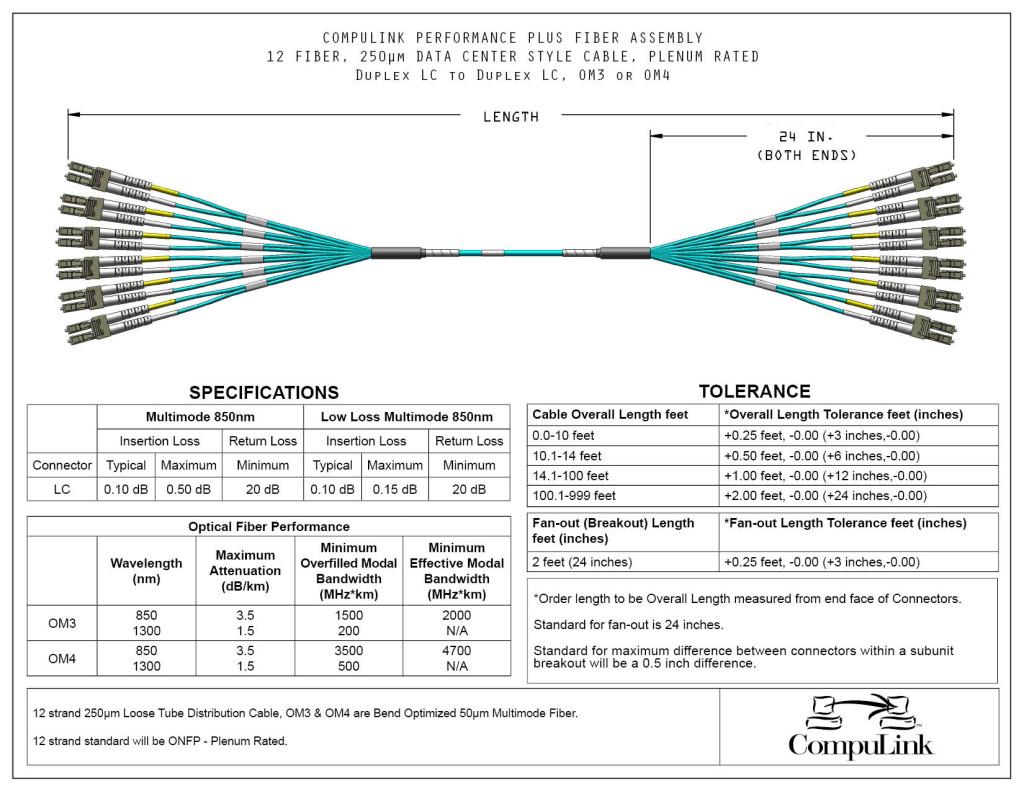 12-Fiber-Multimode_LC-LC