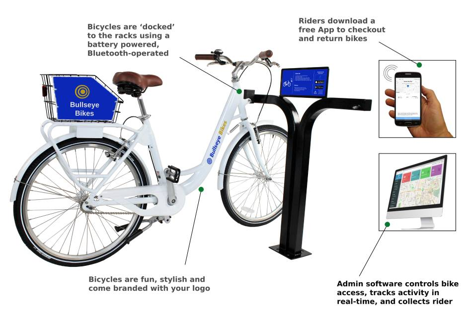 Bike Share system with single speed bikes, docking racks, smartphone App and Admin software