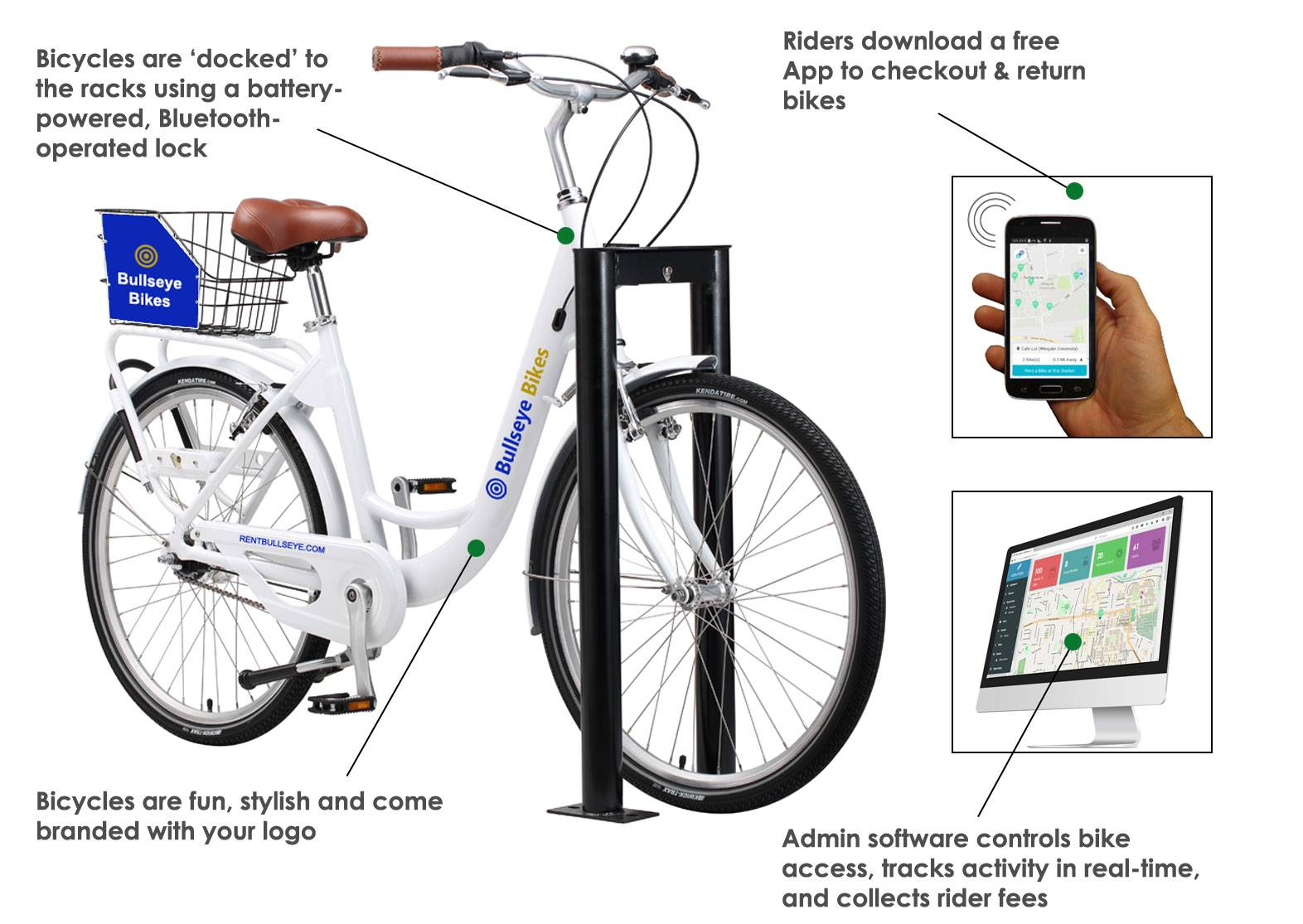 Bike Share system with 7-speed bicycle, docking racks, smartphone App and Admin software
