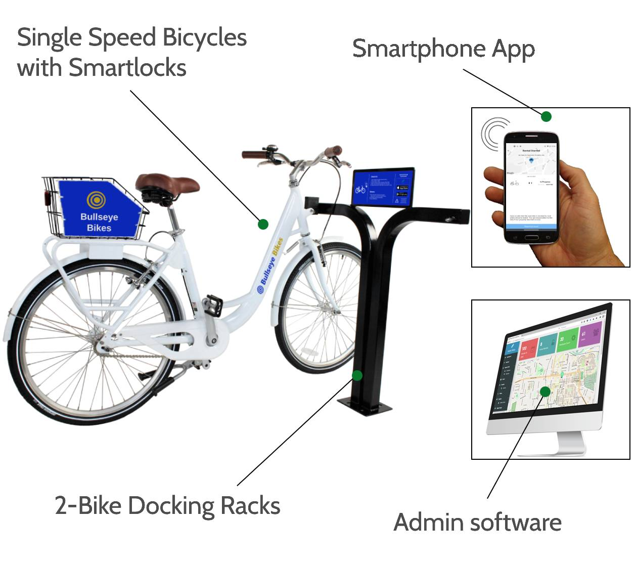 Single Speed bike share system includes