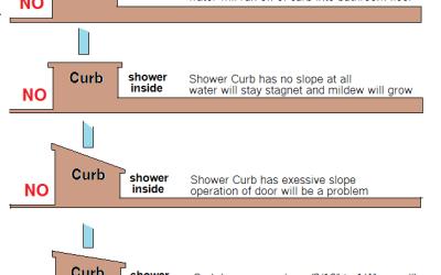Proper Slope on Shower Threshold