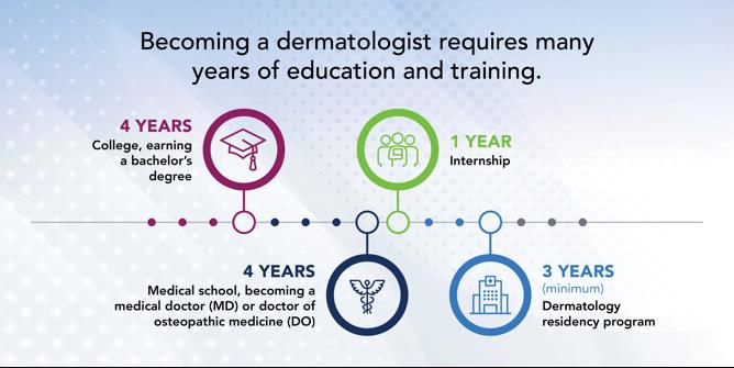 path to dermatologist