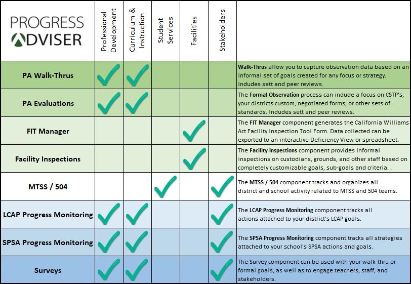 Progress Adviser Product Offerings