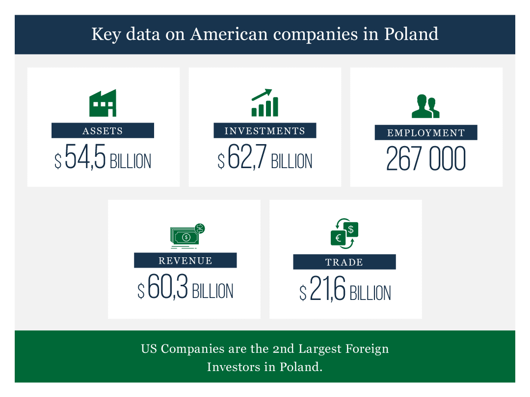 Poland Key Data