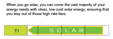 Solar replaces your most expensive electricity first by keeping you out of those higher utility tiers.
