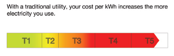 With a traditional utility, your cost per kWh increases as you use more electricity.