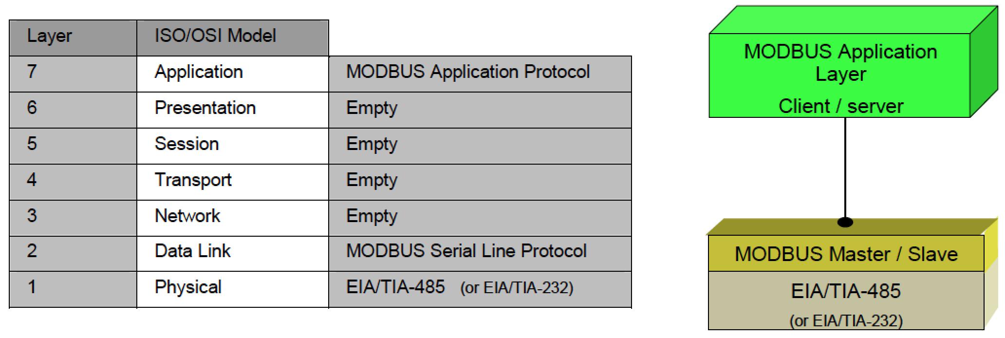 Modelo OSI y Modbus RTU