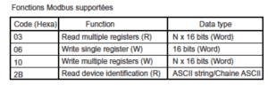 Funciones soportadas del protocolo modbus en equipo Zelio