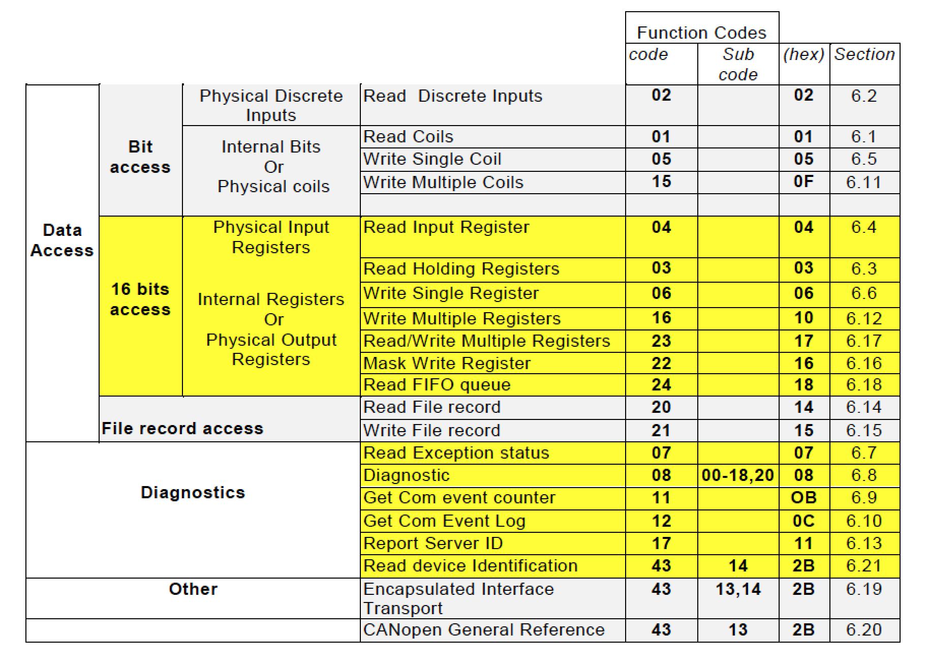 Códigos de Función para el Protocolo Modbus