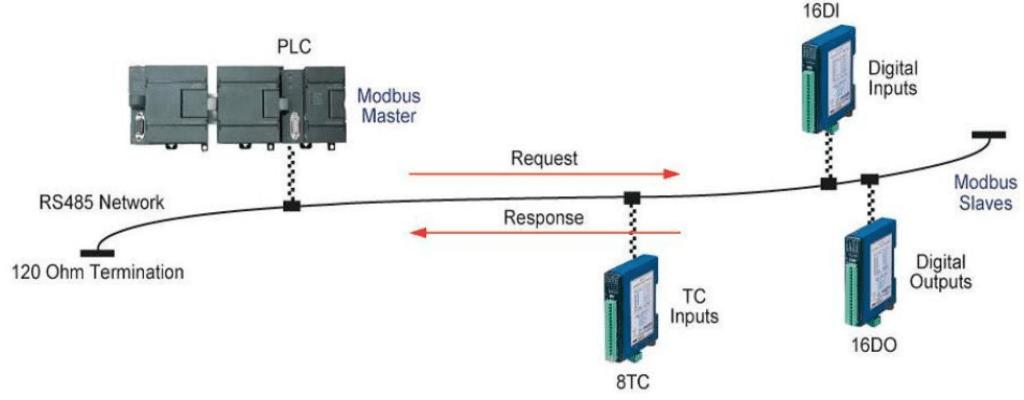 Modulo brainchild conectados en topologia bus - eeymuc
