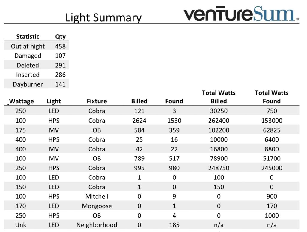 VentureSum Light Summary Example