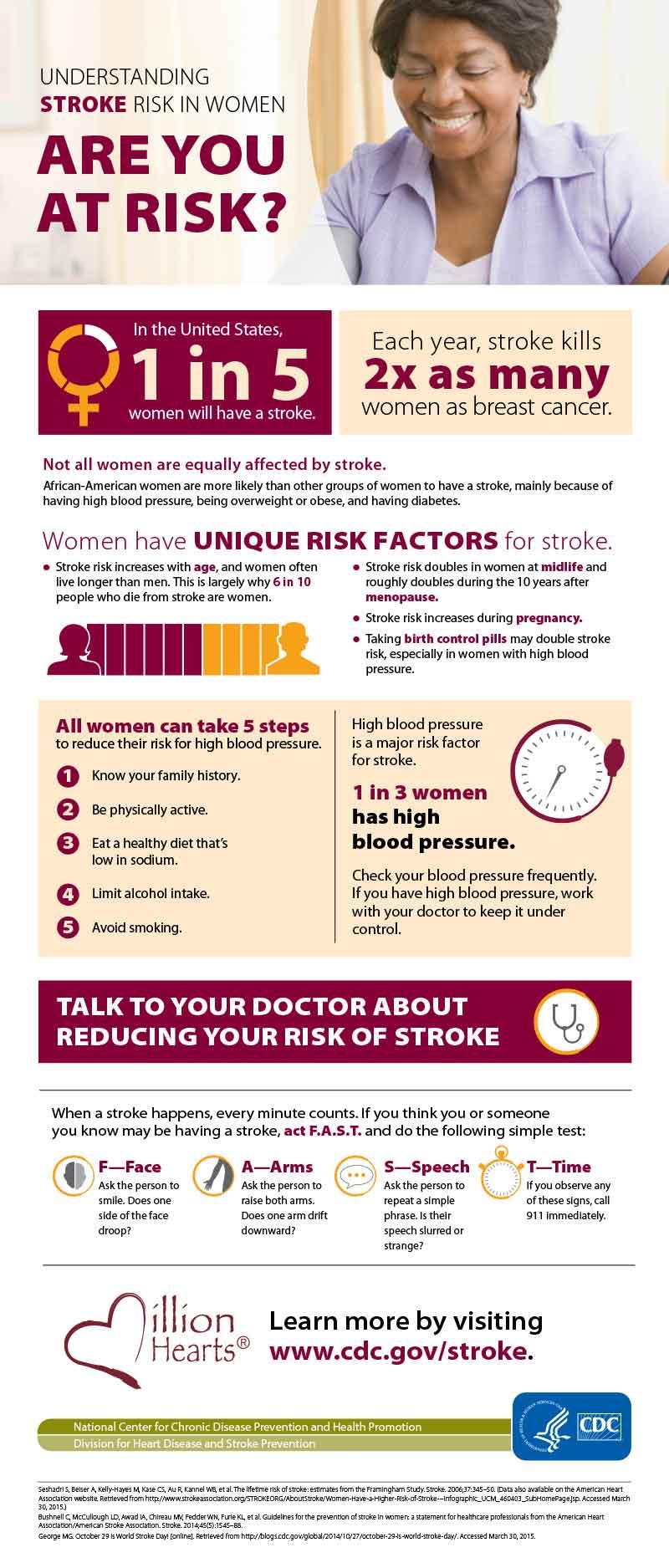 Performance health Program Stroke Risk in Women