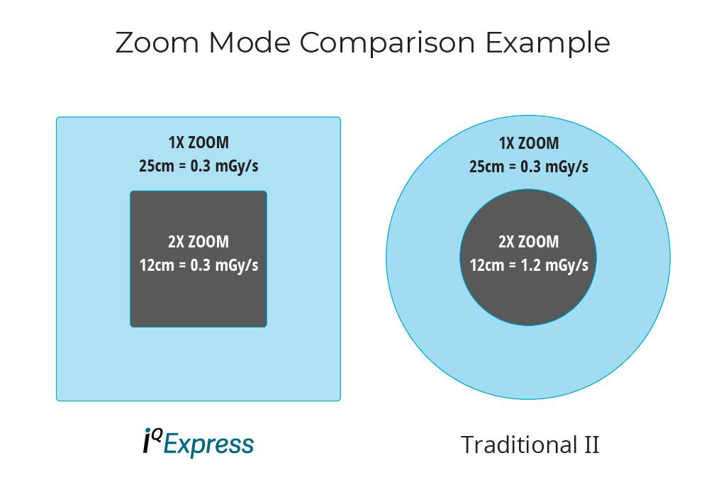 C-arm Zoom Dose Comparison