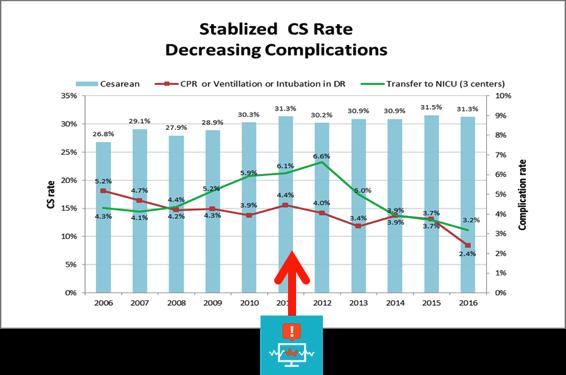 Medstar results show decline in NICU transfers, fetal resuscitation