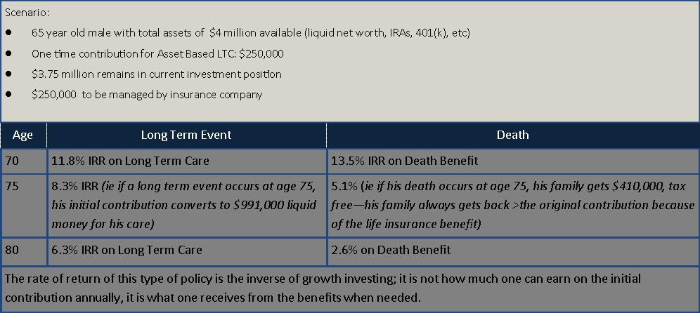 Asset Based LTC