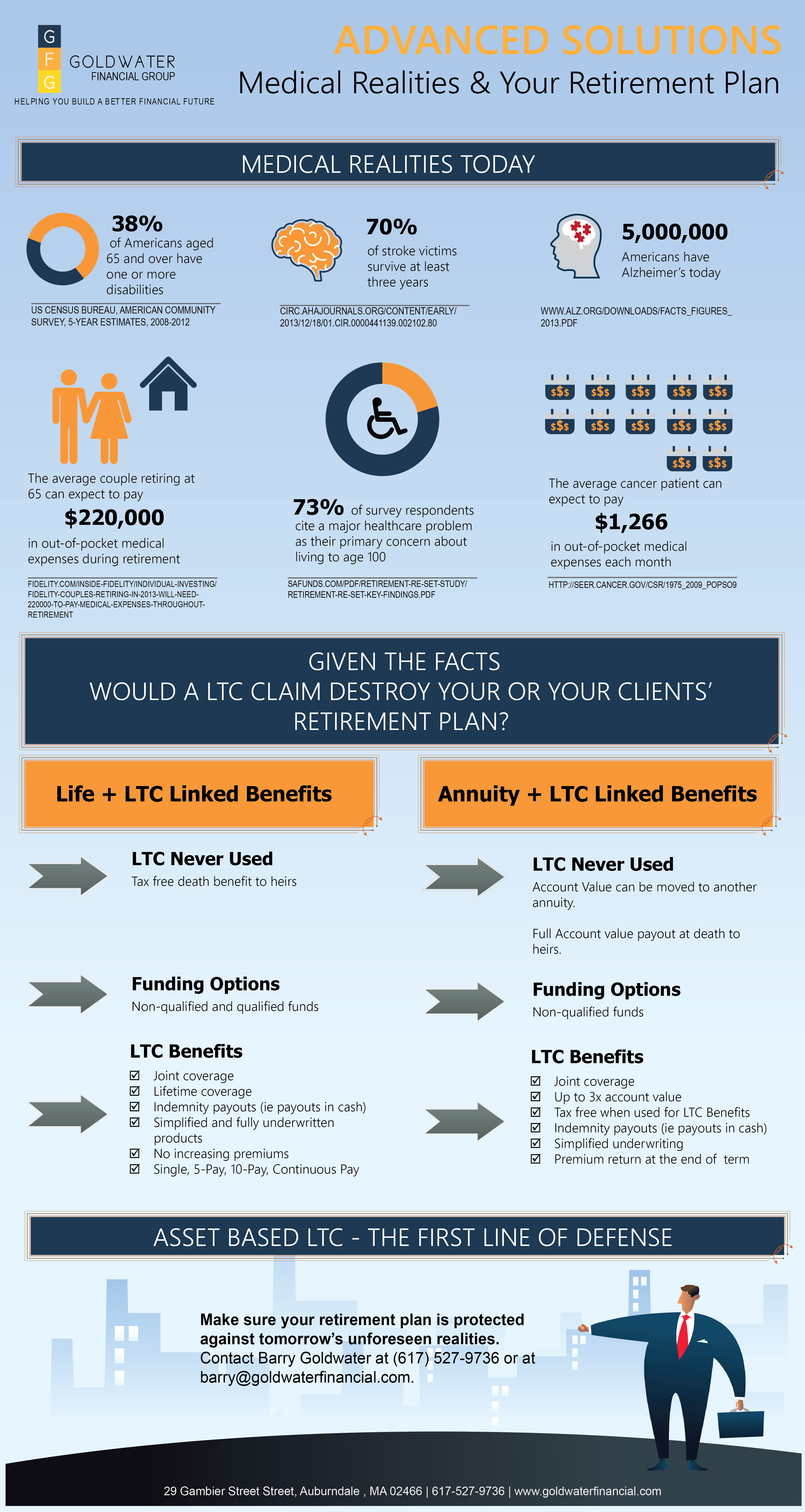 infographic-11-asset-based-ltc