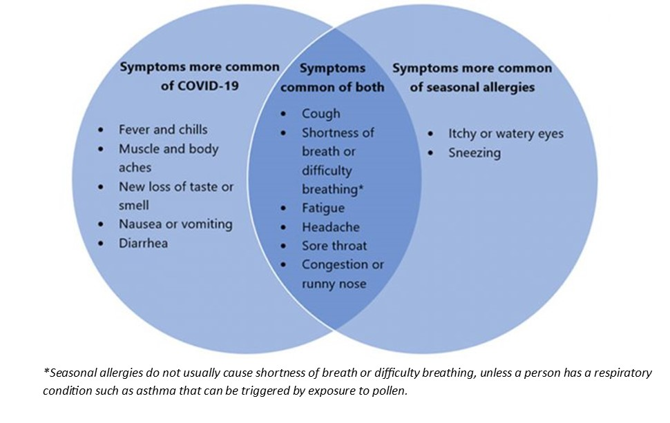 Venn Diagram of COVID and Seasonal Allergy Symptoms