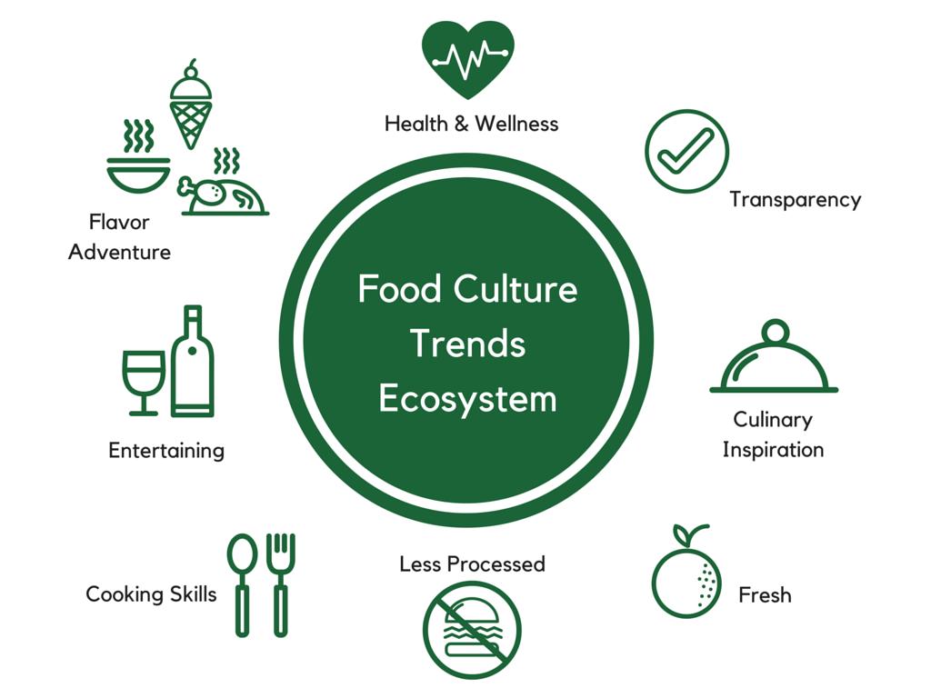 8 Food Culture Trends