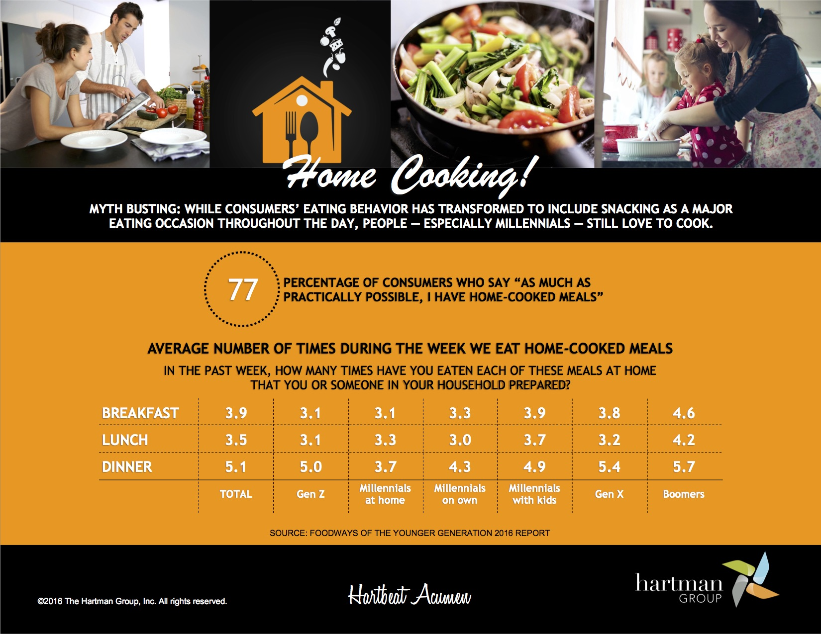 Hartman Home Cooking Facts