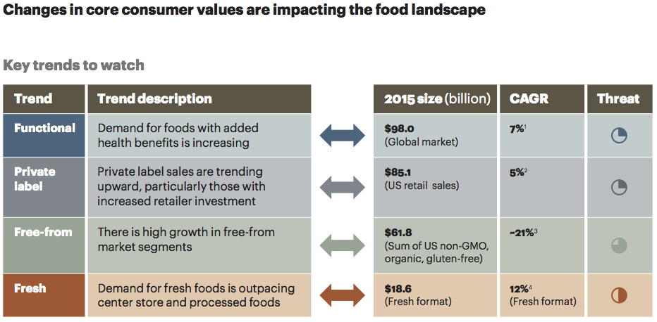 consumers values impacting the food landscape