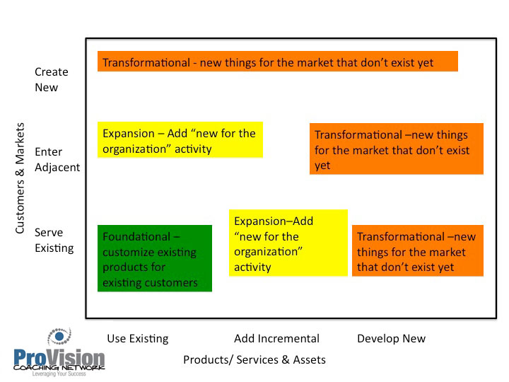 create, increase, profitability, profit, vision, ideas, priorities