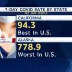 California has the lowest COVID-19 rate in the nation