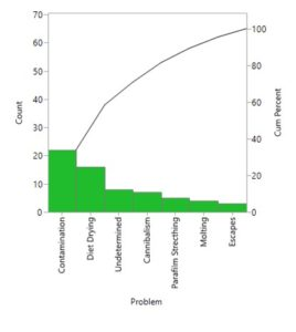 Pareto Plot of Mortality in Predators