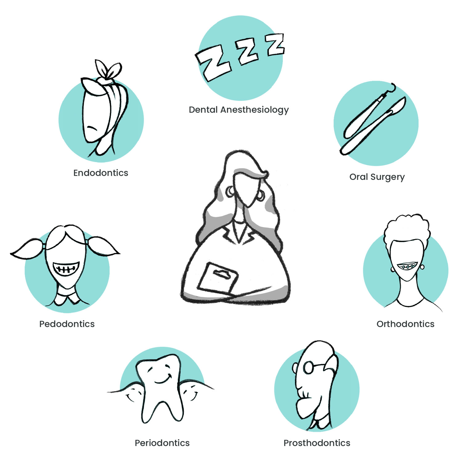 Which Dental Specialty Is The Right Fit For Your Practice?