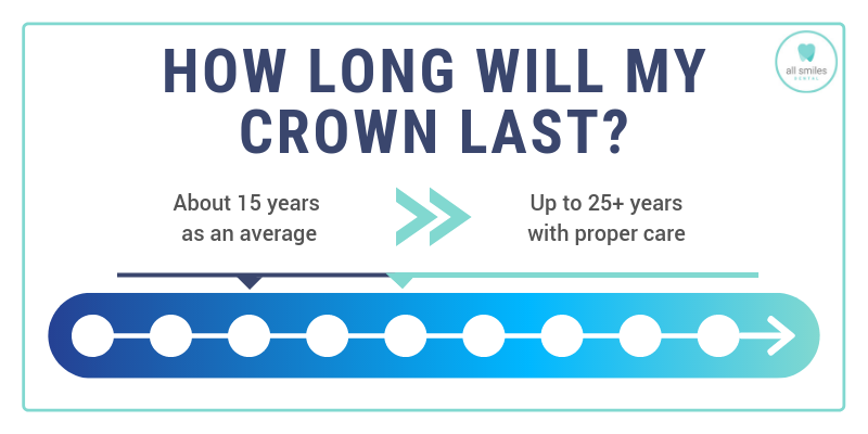 How Long Will My Crown Last Infographic