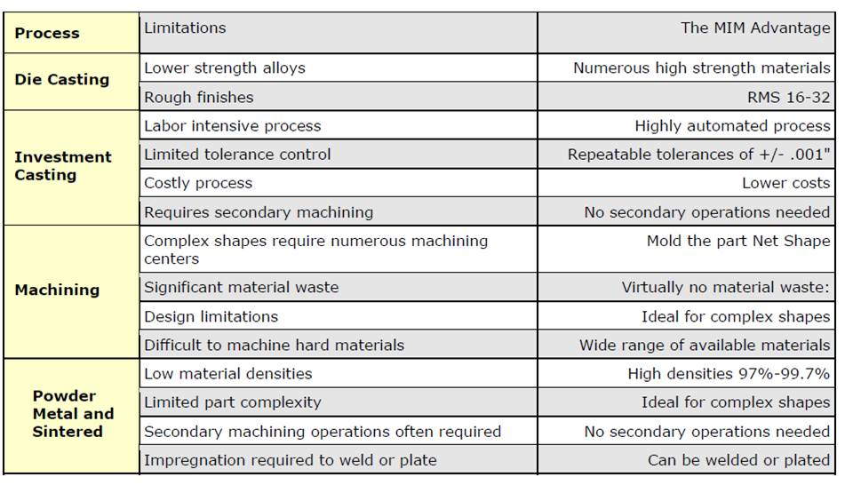 Metal Injection Molding Strengths and Advantages