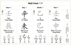about_bazi