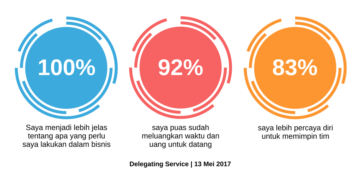Feedback Result Delegating Service 2017