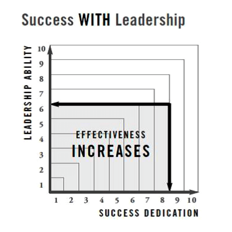 success with leadership