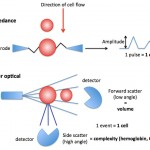 Laser-based hemoglobin analysis