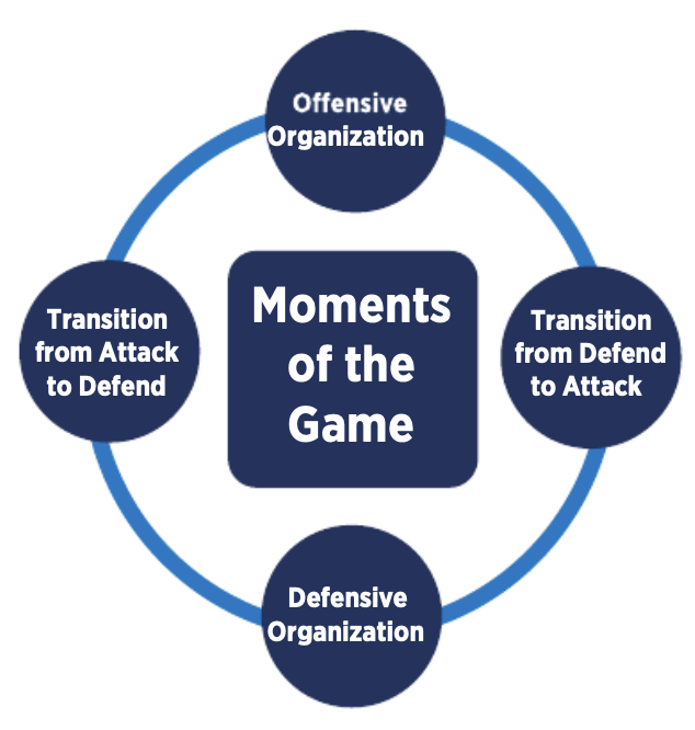 Moments of the Game