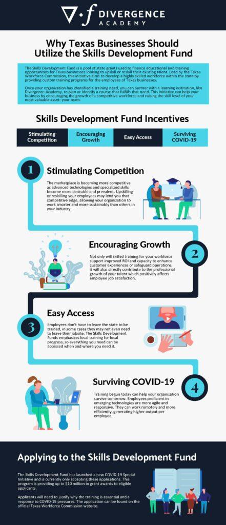 Skills development fund incentives infographics
