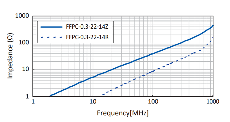 Impedance vs Frequency: FFPC Series