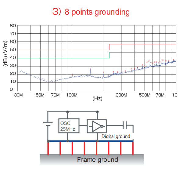 Test experiment – How to ground effectively: 8 points grounding