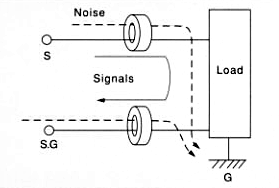 Should ferrite cores be inserted as shown on Fig. 7
