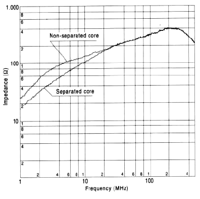 The graph shown in Fig. 9 compares characteristics of separated and non-separated toroidal cores of the same size.