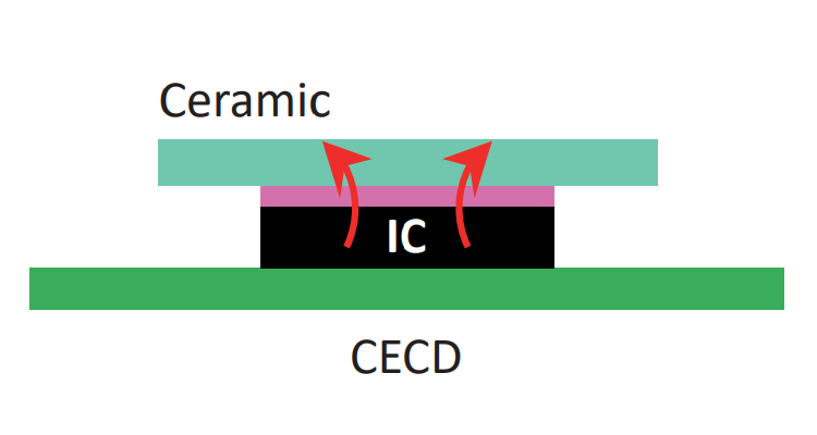 Ceramic: EMI issue with metalized heat sink