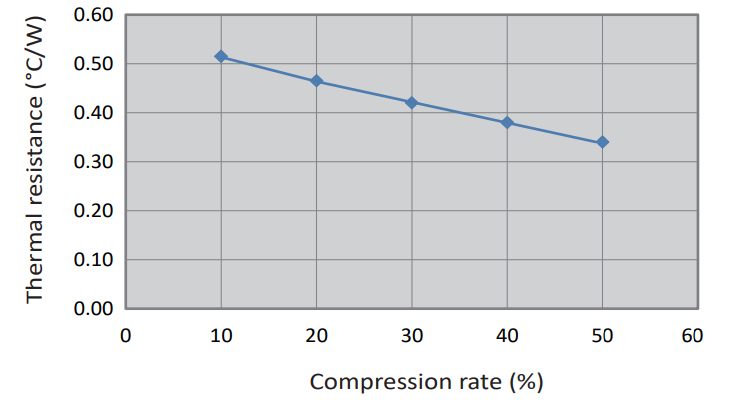 CPSH Series: Compression Rate vs. Thermal Resistance