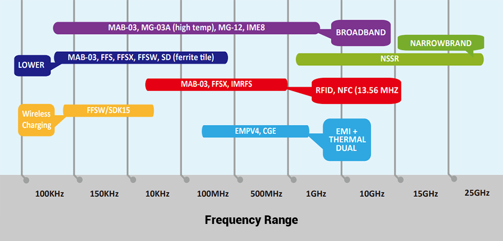 EMI Absorber Products: Frequency Range