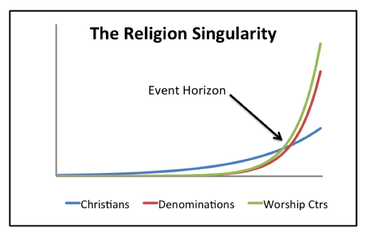 Religion Singularity Small