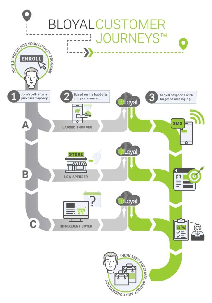 Customer Journey's Infographic
