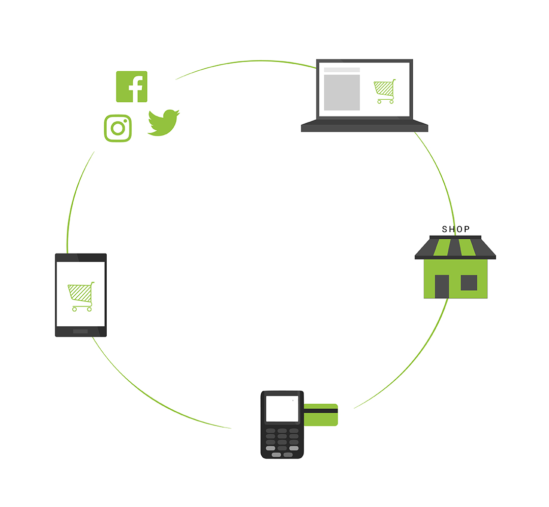 Omnichannel Devices