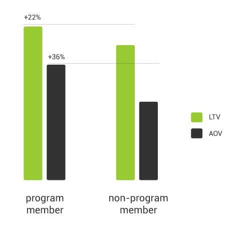 Loyalty KPIs Lifetime Value